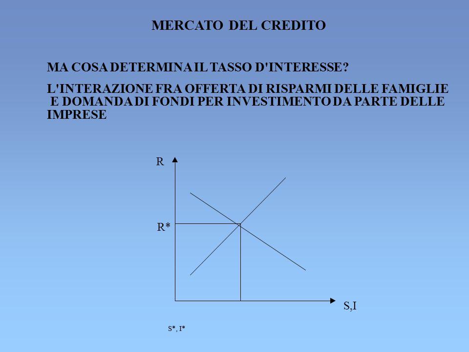 MERCATO DEL CREDITO MA COSA DETERMINA IL TASSO D INTERESSE