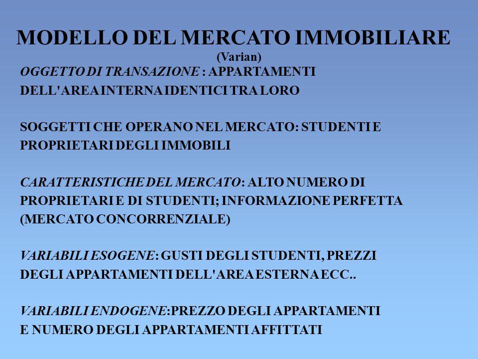 MODELLO DEL MERCATO IMMOBILIARE