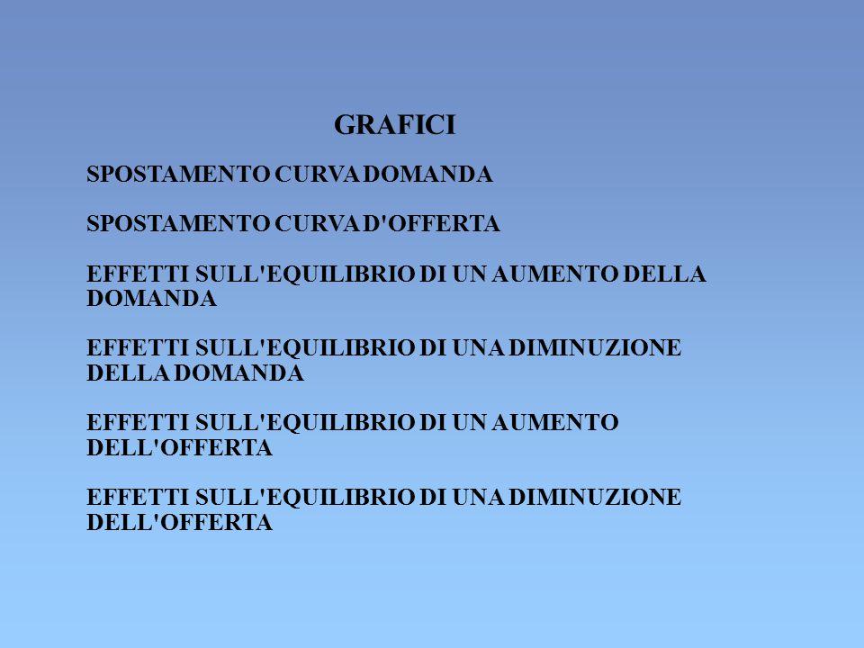 GRAFICI SPOSTAMENTO CURVA DOMANDA SPOSTAMENTO CURVA D OFFERTA