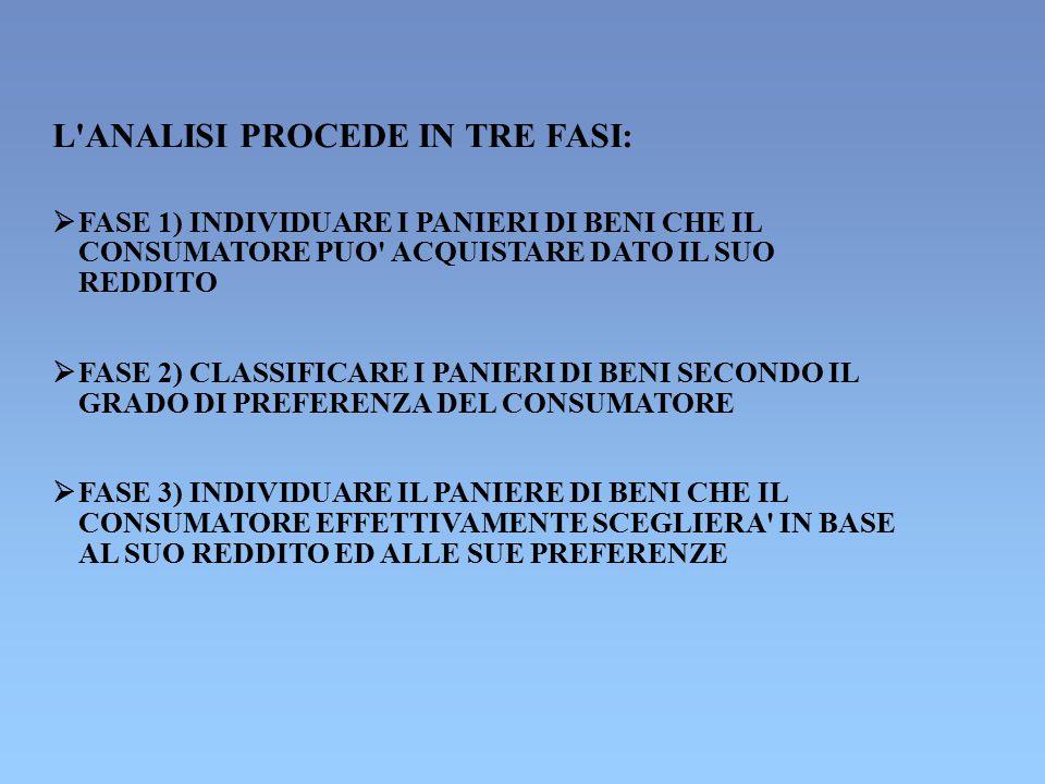 L ANALISI PROCEDE IN TRE FASI: