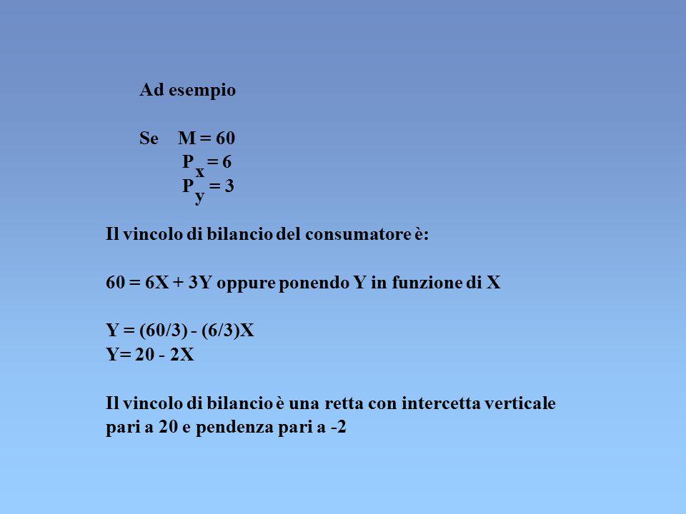 Ad esempio Se. M = 60. P. = 6. x. P. = 3. y. Il vincolo di bilancio del consumatore è: 60 = 6X + 3Y oppure ponendo Y in funzione di X.