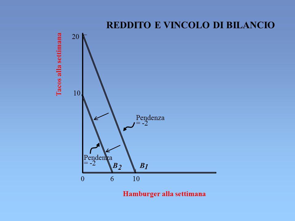 REDDITO E VINCOLO DI BILANCIO