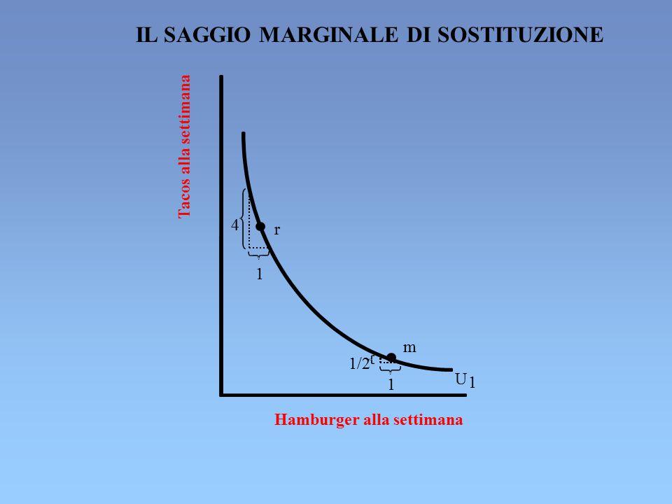 IL SAGGIO MARGINALE DI SOSTITUZIONE