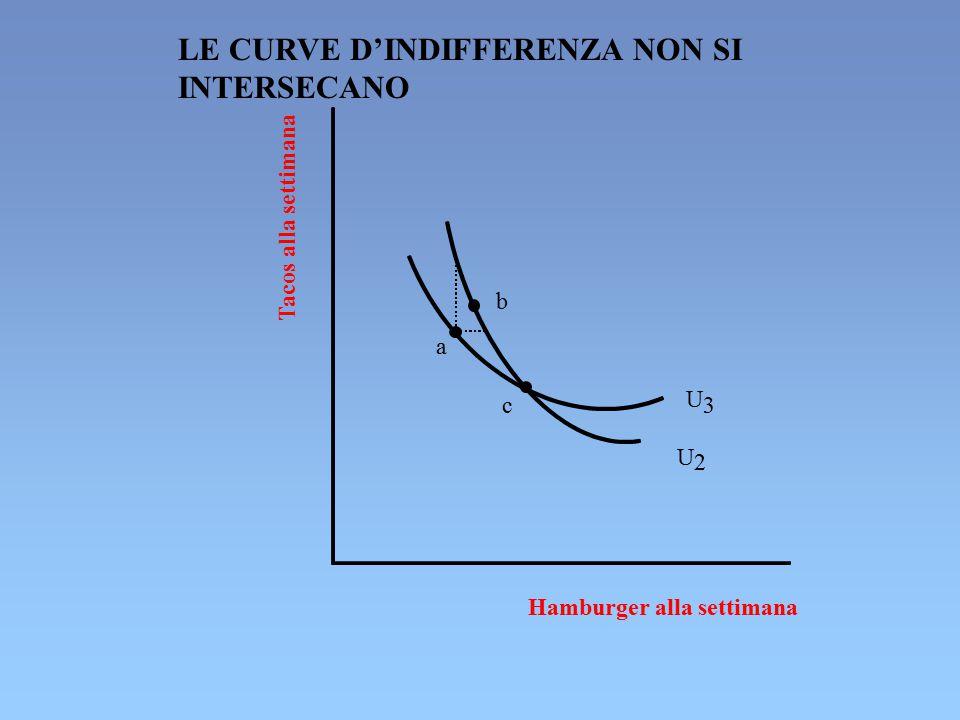 LE CURVE D'INDIFFERENZA NON SI INTERSECANO