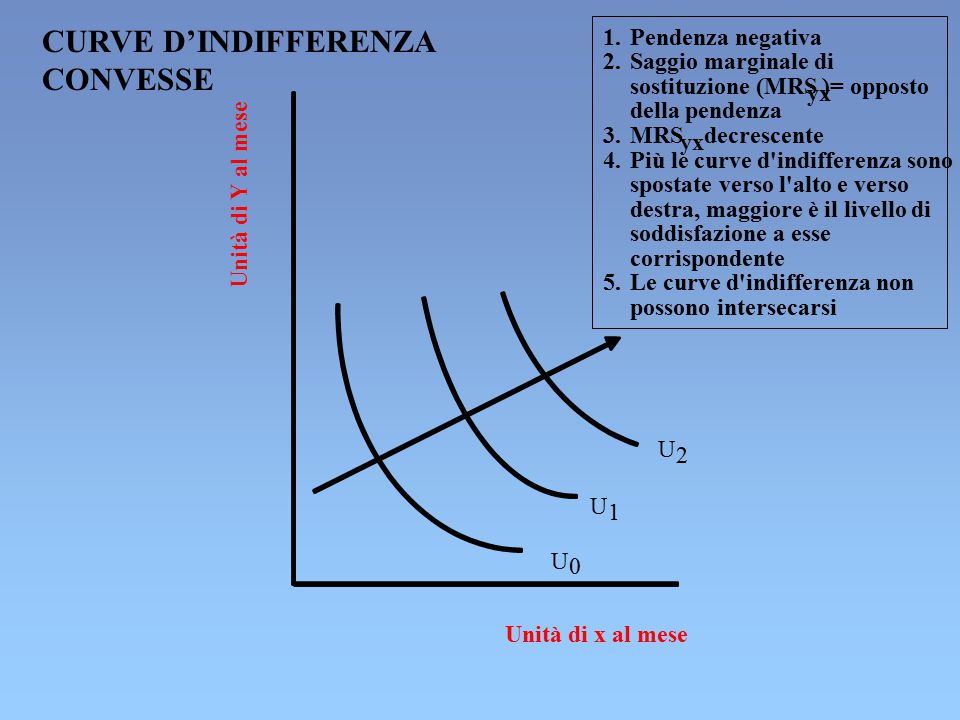 CURVE D'INDIFFERENZA CONVESSE