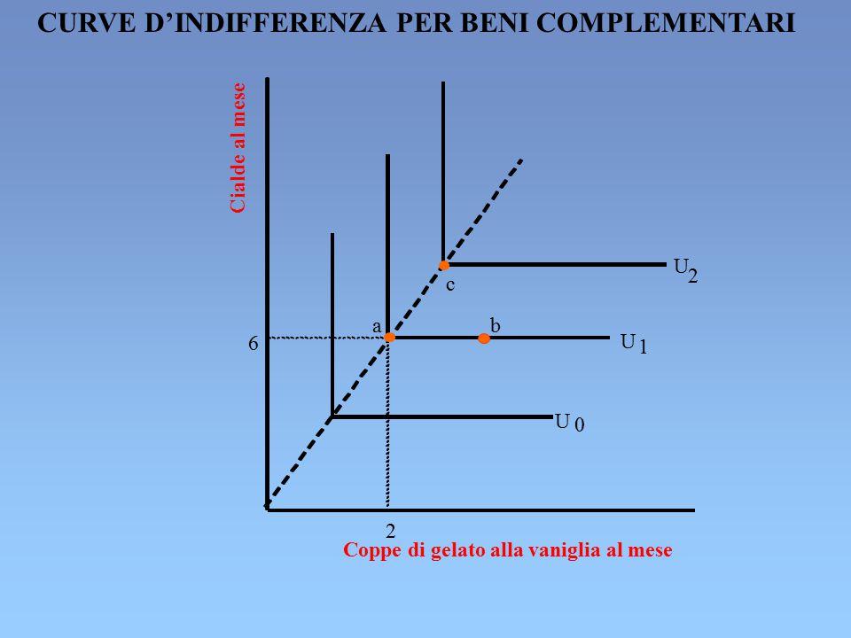 CURVE D'INDIFFERENZA PER BENI COMPLEMENTARI
