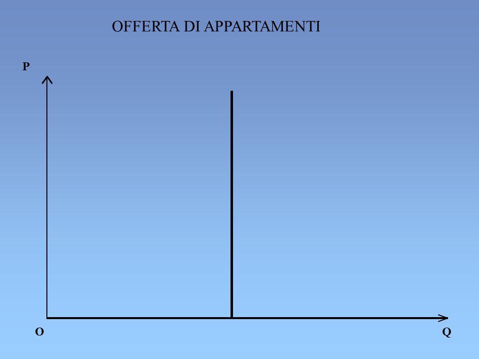OFFERTA DI APPARTAMENTI