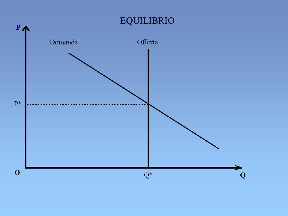 EQUILIBRIO P Domanda Offerta P* O Q* Q