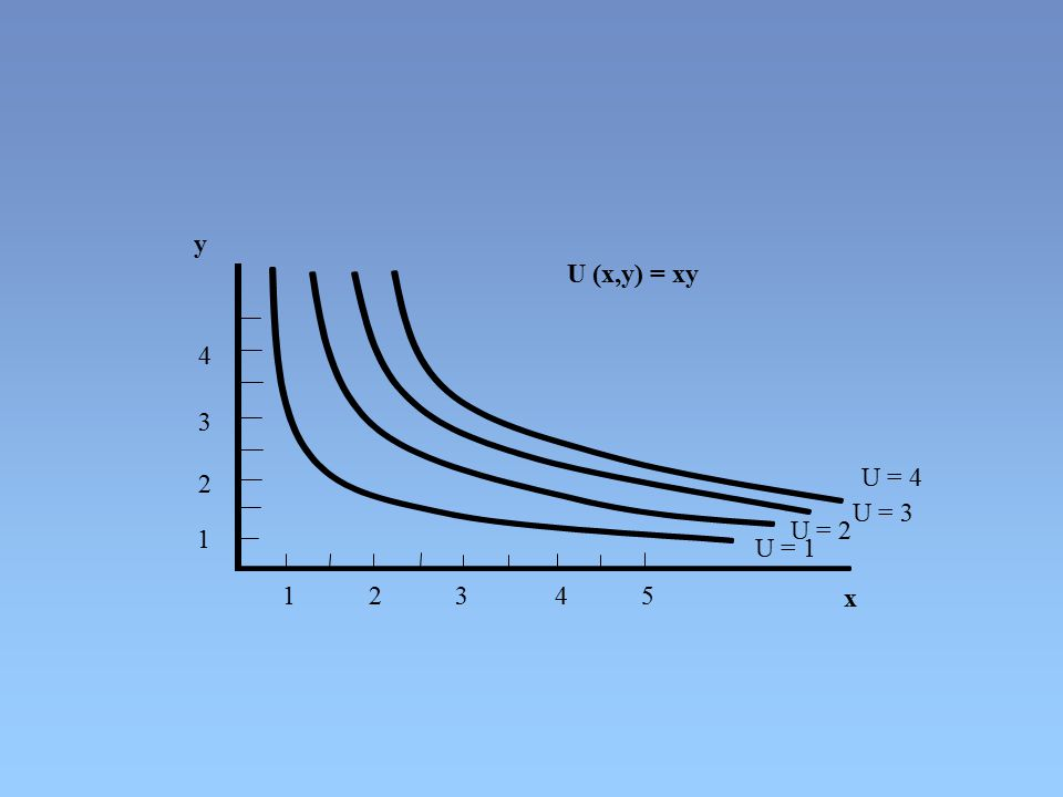 y U (x,y) = xy. 4. 3. 2. U = 4. U = 3. U = 2. 1. U = 1. 1 2 3 4 5.