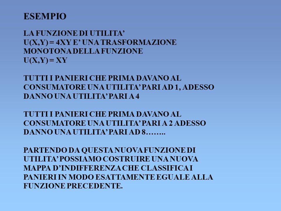 ESEMPIO LA FUNZIONE DI UTILITA' U(X,Y) = 4XY E' UNA TRASFORMAZIONE