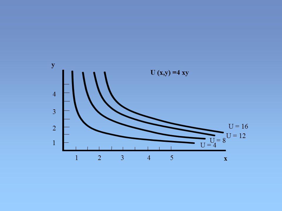 y U (x,y) =4 xy. 4. 3. 2. U = 16. U = 12. U = 8. 1. U = 4. 1 2 3 4 5.