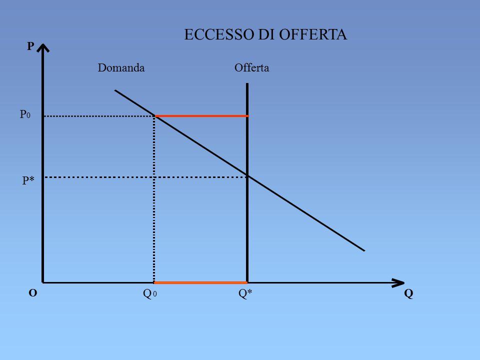 ECCESSO DI OFFERTA P Domanda Offerta P0 P* O Q Q* Q