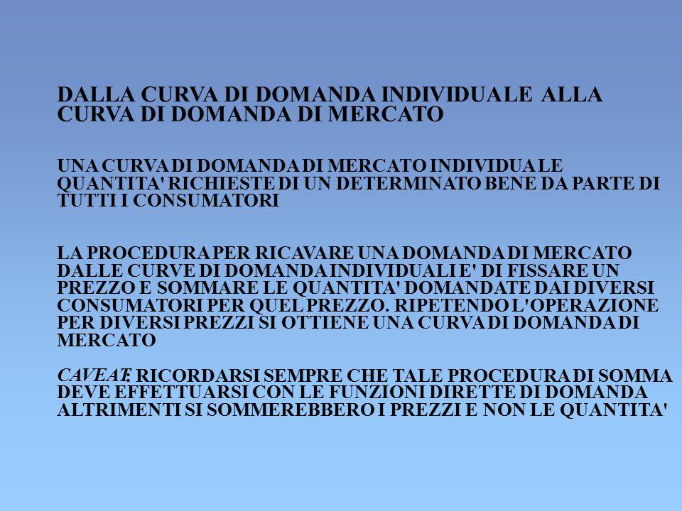DALLA CURVA DI DOMANDA INDIVIDUALE ALLA CURVA DI DOMANDA DI MERCATO