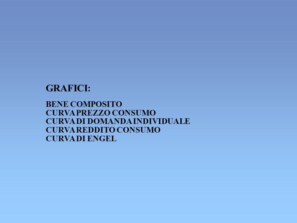 GRAFICI: BENE COMPOSITO CURVA PREZZO CONSUMO