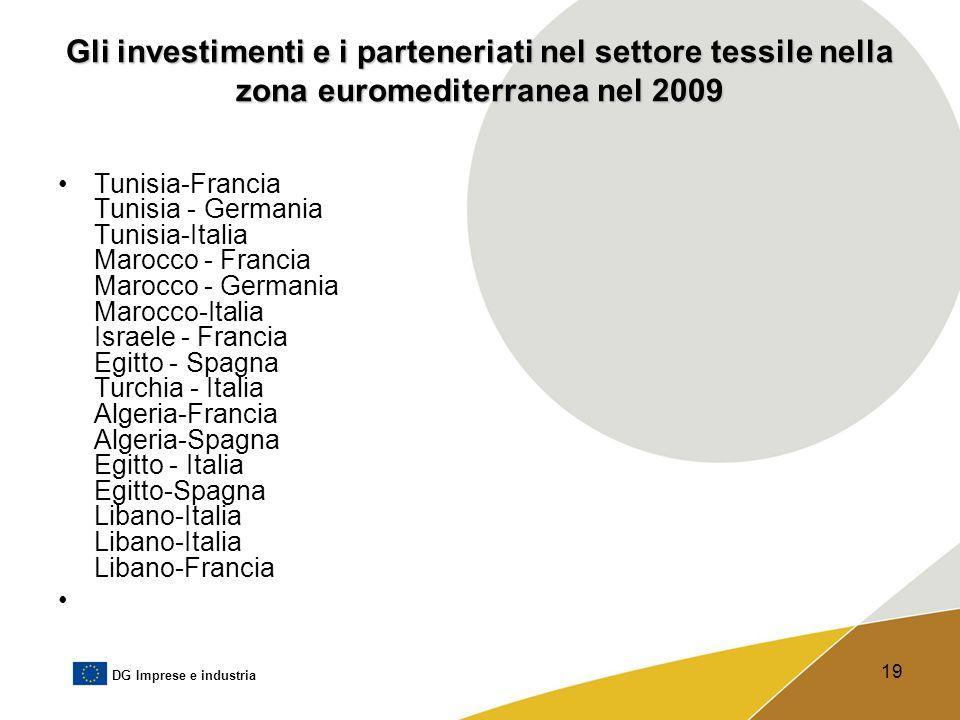 Gli investimenti e i parteneriati nel settore tessile nella zona euromediterranea nel 2009