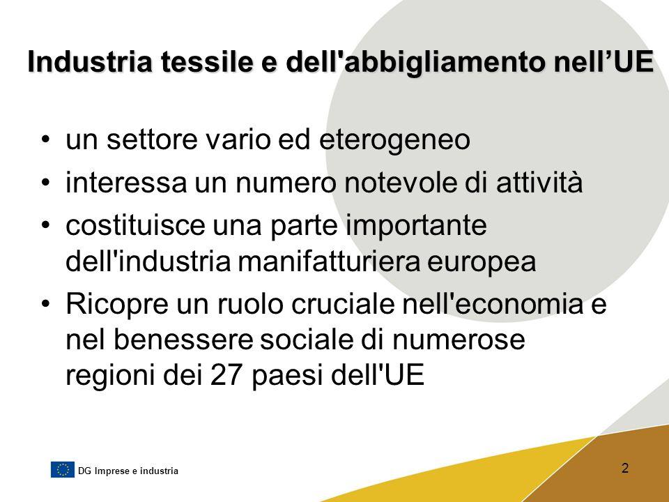 Industria tessile e dell abbigliamento nell'UE