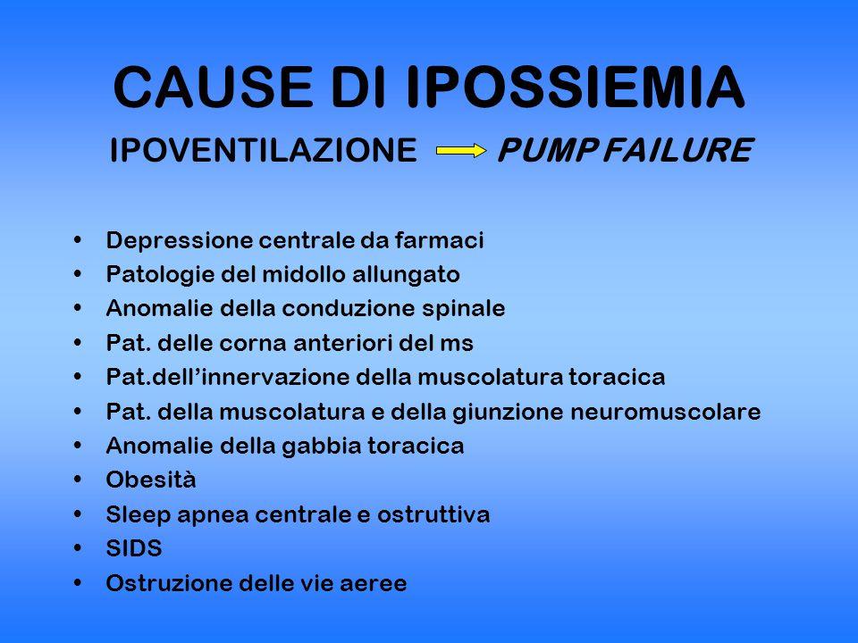 CAUSE DI IPOSSIEMIA IPOVENTILAZIONE PUMP FAILURE