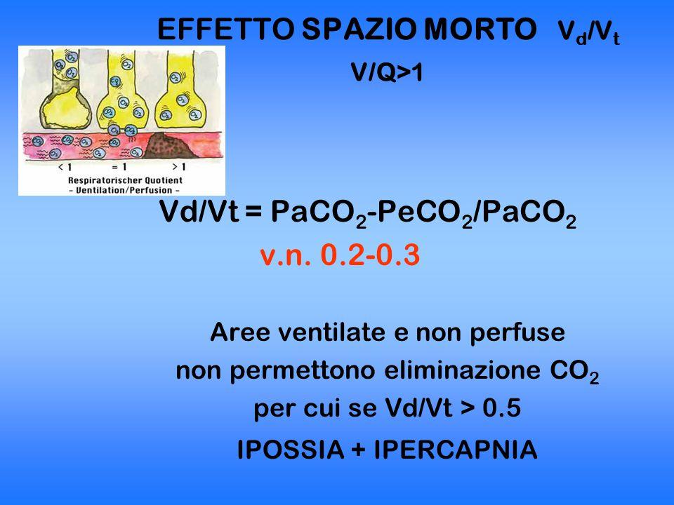 EFFETTO SPAZIO MORTO Vd/Vt V/Q>1