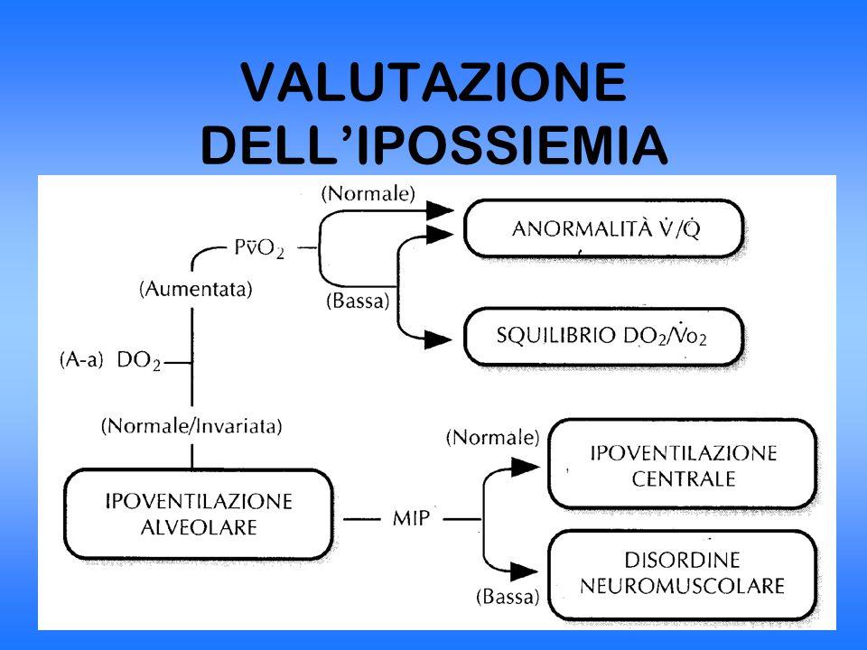 VALUTAZIONE DELL'IPOSSIEMIA