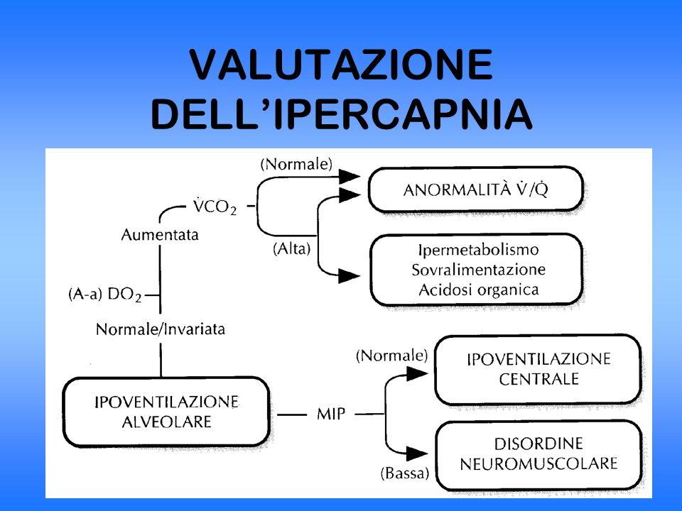 VALUTAZIONE DELL'IPERCAPNIA