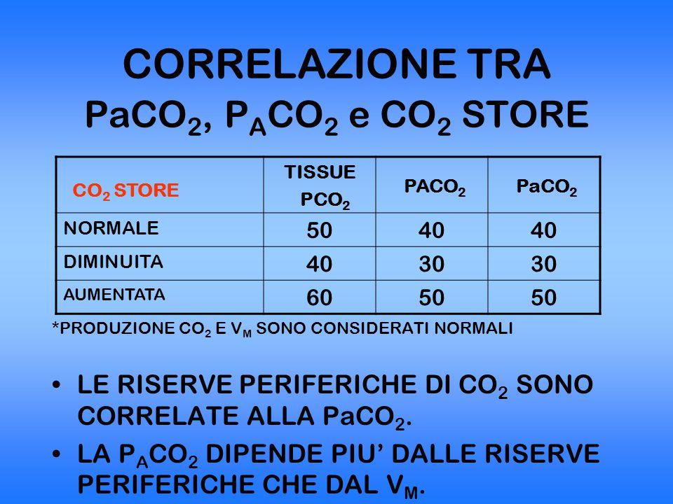 CORRELAZIONE TRA PaCO2, PACO2 e CO2 STORE