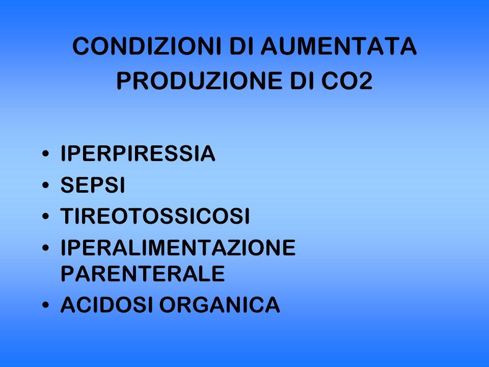 CONDIZIONI DI AUMENTATA PRODUZIONE DI CO2