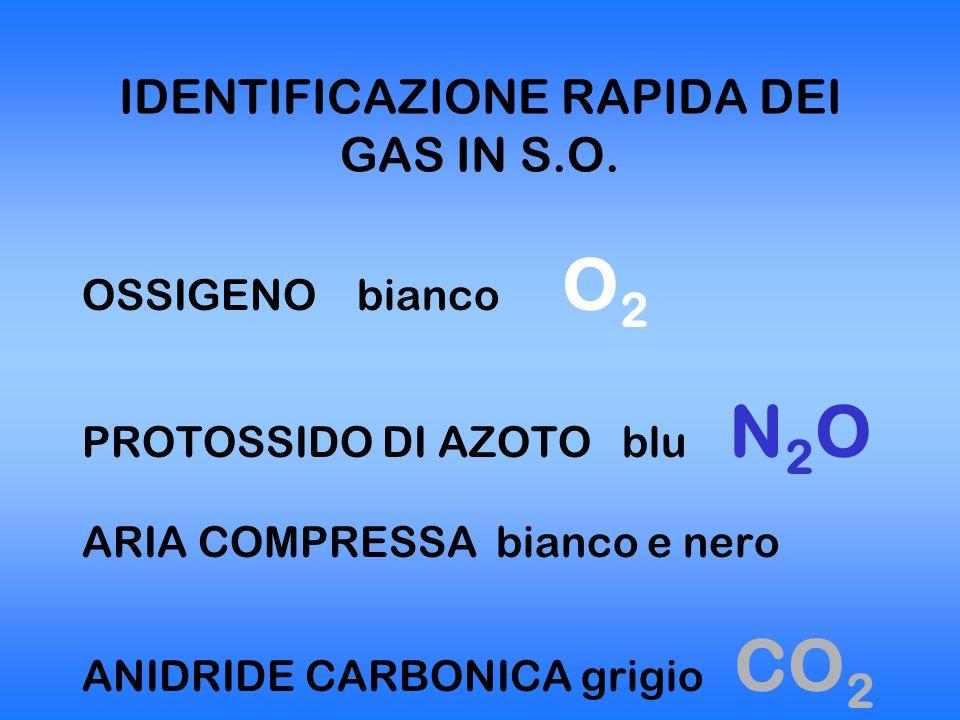 IDENTIFICAZIONE RAPIDA DEI GAS IN S.O.
