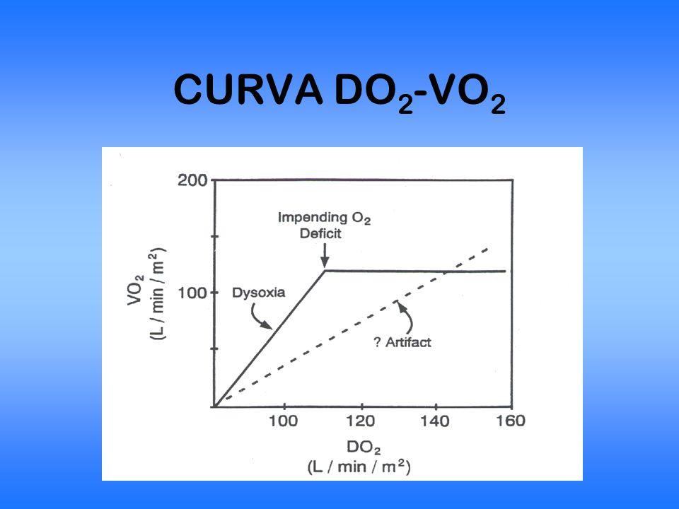 CURVA DO2-VO2