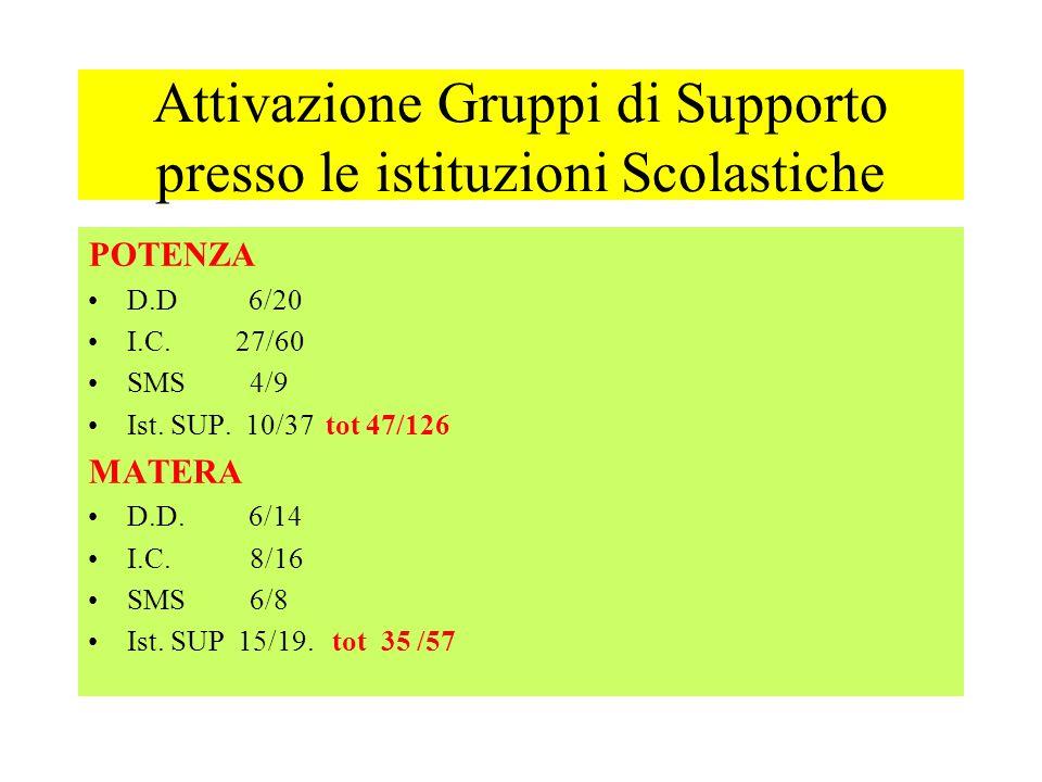 Attivazione Gruppi di Supporto presso le istituzioni Scolastiche