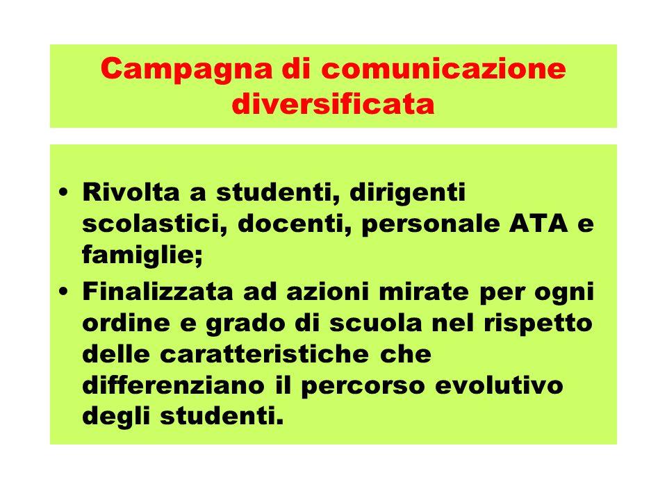 Campagna di comunicazione diversificata