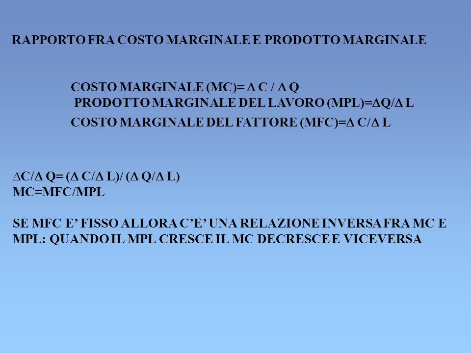 RAPPORTO FRA COSTO MARGINALE E PRODOTTO MARGINALE