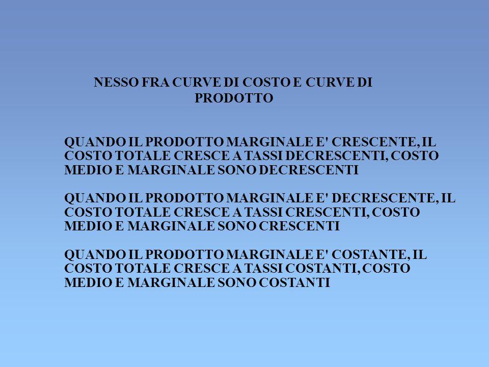 NESSO FRA CURVE DI COSTO E CURVE DI