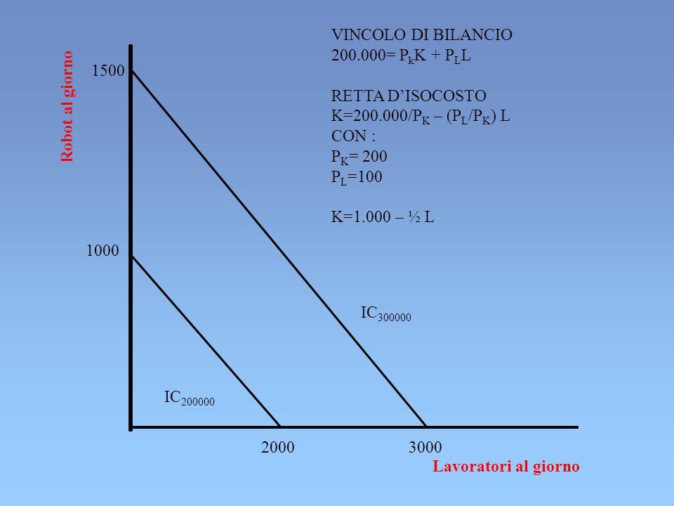 VINCOLO DI BILANCIO 200.000= PkK + PLL. RETTA D'ISOCOSTO. K=200.000/PK – (PL/PK) L. CON : PK= 200.