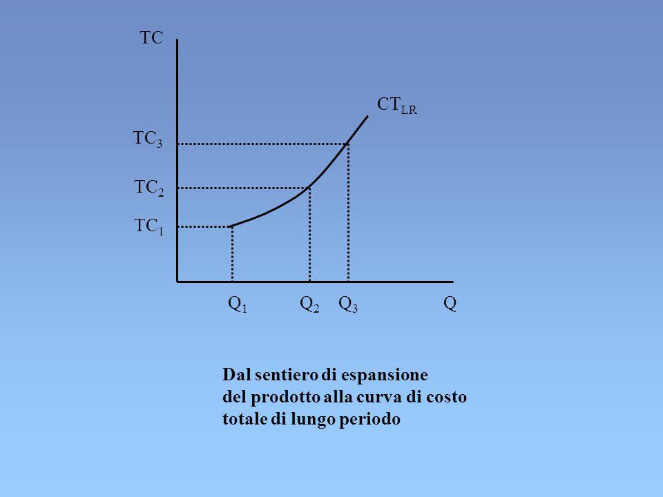 TC CTLR. TC3. TC2. TC1. Q1. Q2. Q3. Q. Dal sentiero di espansione. del prodotto alla curva di costo.
