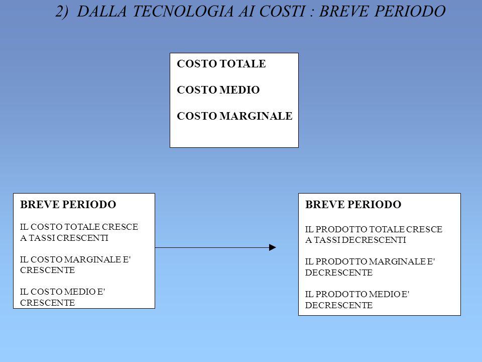 2) DALLA TECNOLOGIA AI COSTI : BREVE PERIODO