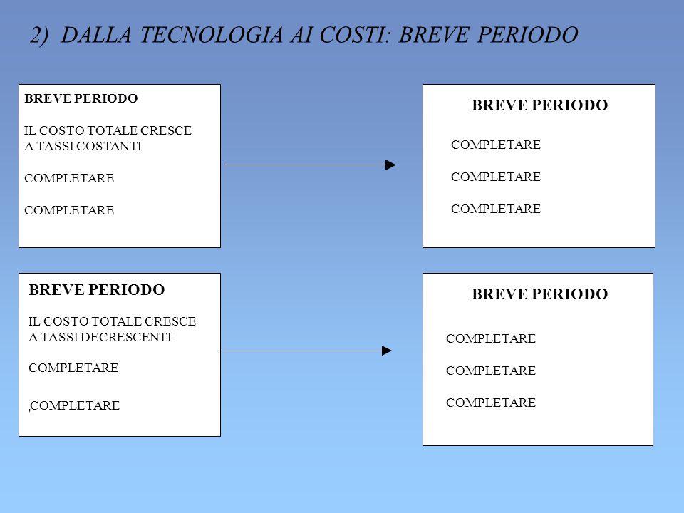 2) DALLA TECNOLOGIA AI COSTI: BREVE PERIODO