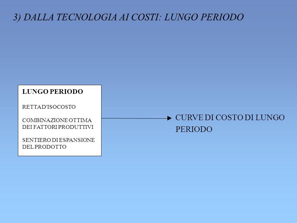 3) DALLA TECNOLOGIA AI COSTI: LUNGO PERIODO