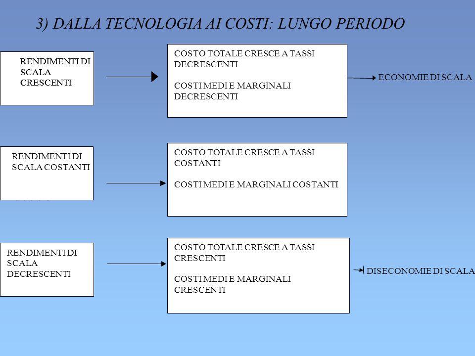 ***** 3) DALLA TECNOLOGIA AI COSTI: LUNGO PERIODO