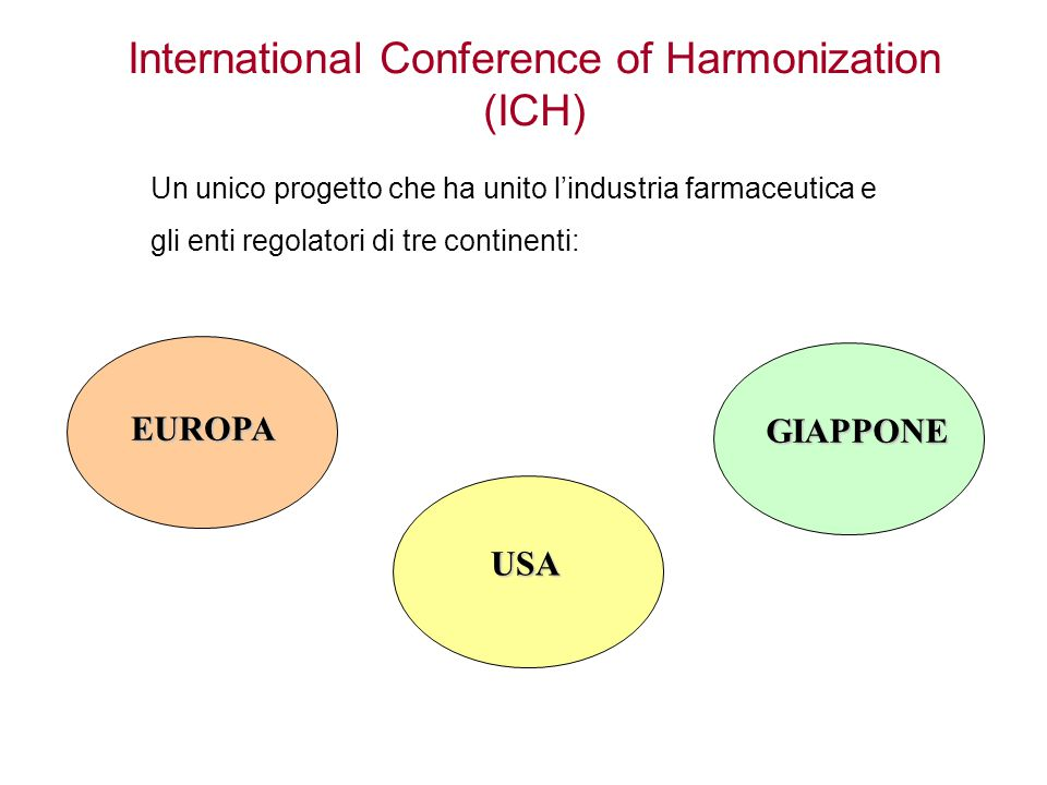 International Conference of Harmonization (ICH)