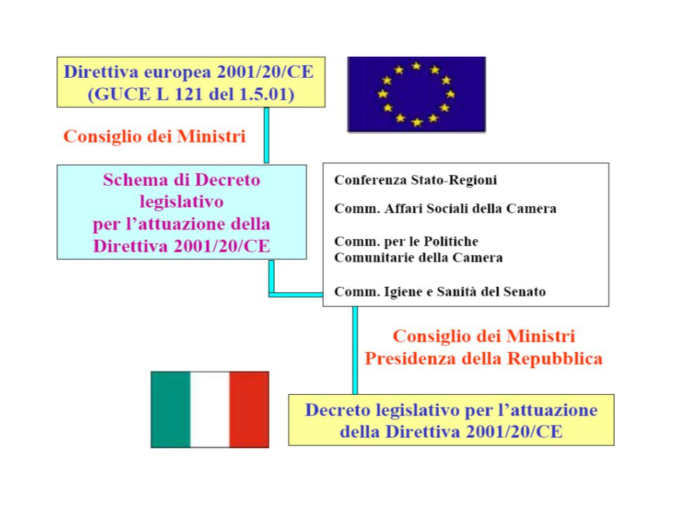 Direttiva 2001 che è stata recepita da governo italiano con decreti legislativo del 24 giugno 2003