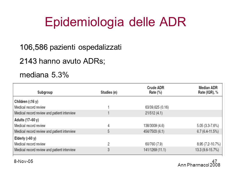 Epidemiologia delle ADR