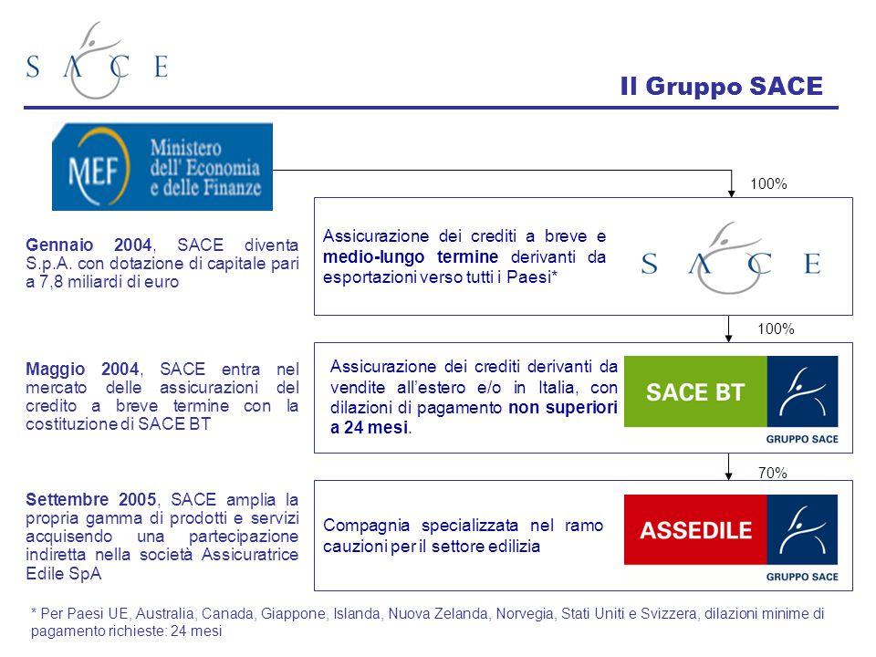 Il Gruppo SACE 100% Assicurazione dei crediti a breve e medio-lungo termine derivanti da esportazioni verso tutti i Paesi*