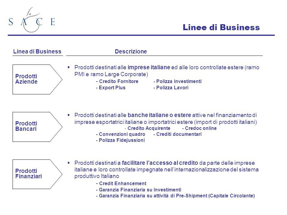 Linee di Business Linea di Business Descrizione