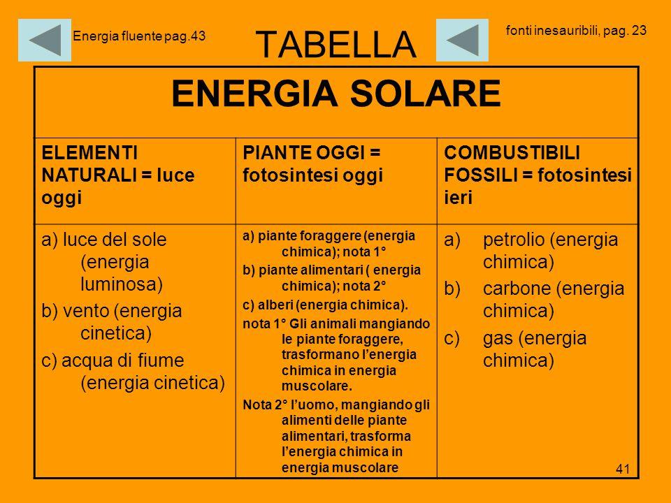 TABELLA ENERGIA SOLARE ELEMENTI NATURALI = luce oggi