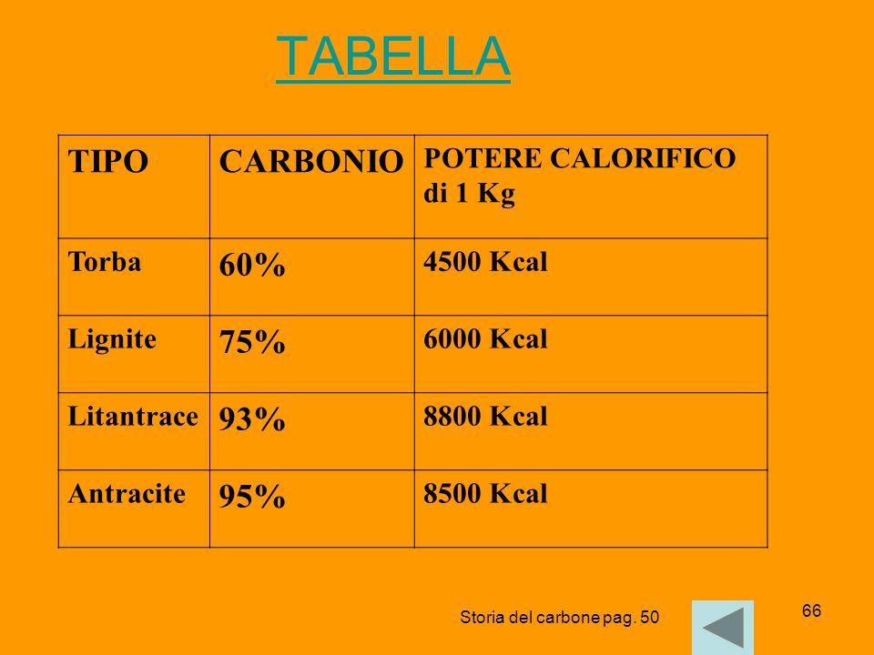 TABELLA TIPO CARBONIO 60% 75% 93% 95% POTERE CALORIFICO di 1 Kg Torba