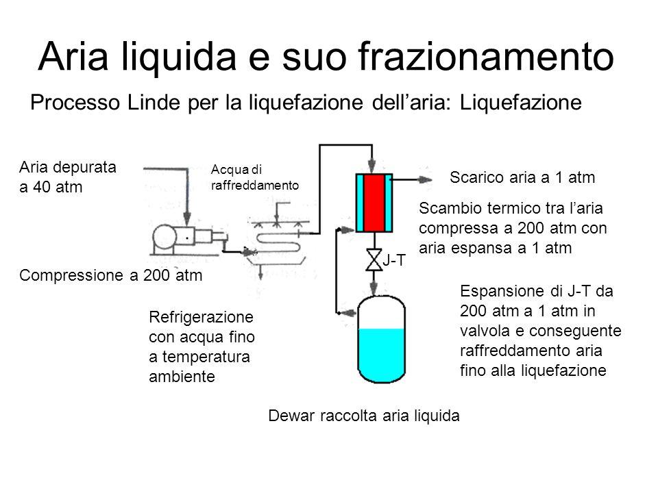 Aria liquida e suo frazionamento
