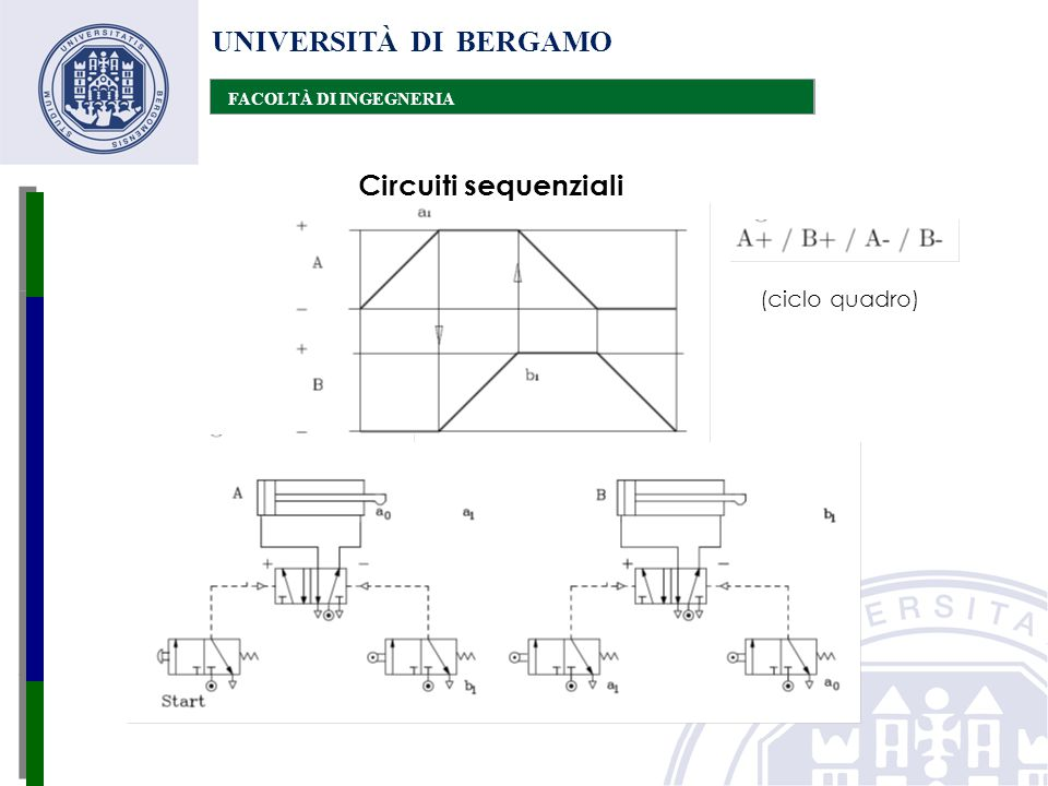 UNIVERSITÀ DI BERGAMO Circuiti sequenziali (ciclo quadro)