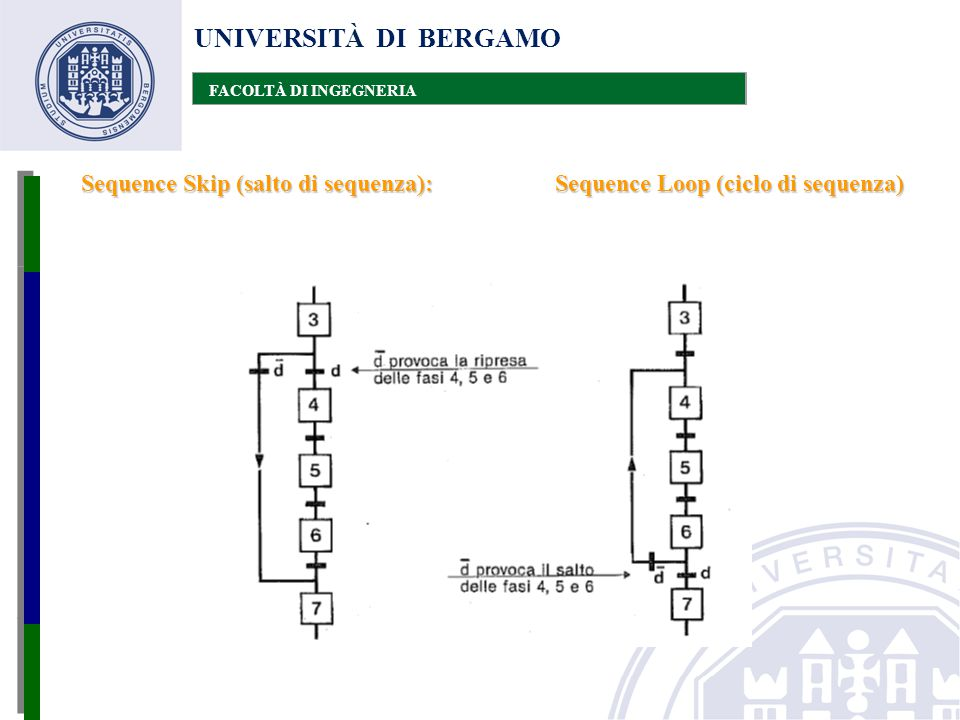 Sequence Loop (ciclo di sequenza)