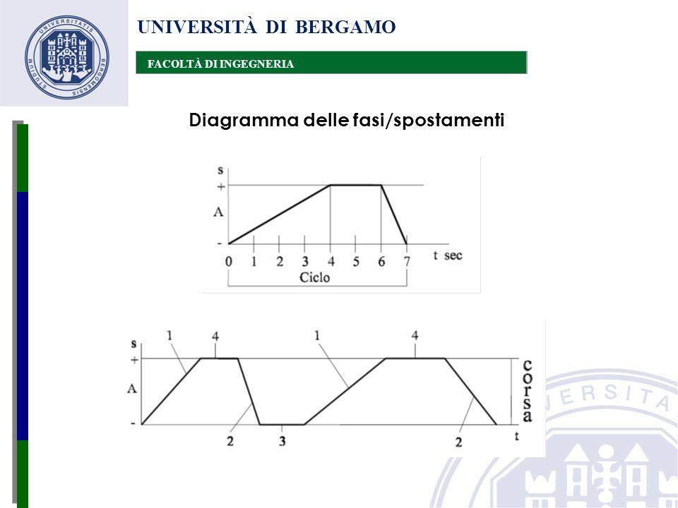 Diagramma delle fasi/spostamenti