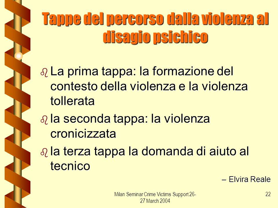 Tappe del percorso dalla violenza al disagio psichico